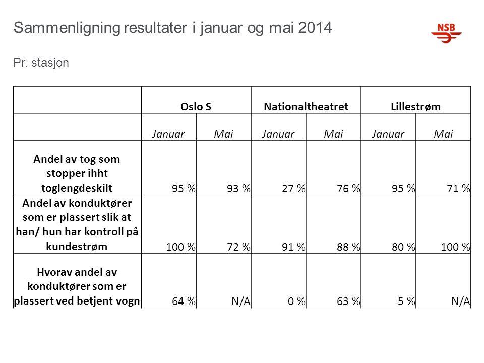 Sammenligning resultater i januar og mai 2014 Pr. stasjon