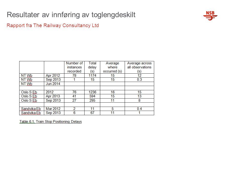 Resultater av innføring av toglengdeskilt