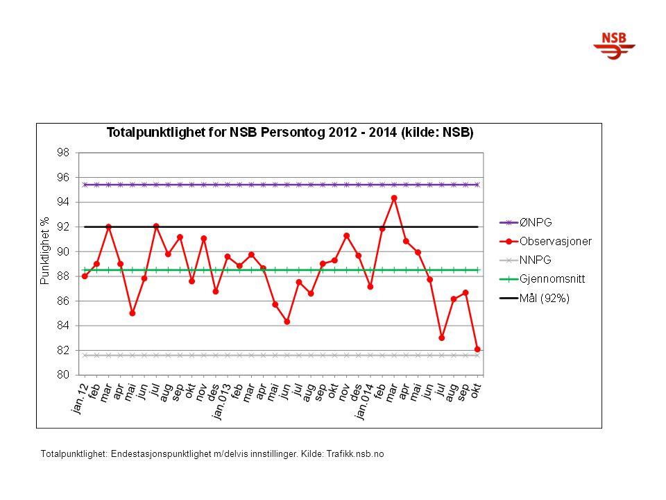 Totalpunktlighet: Endestasjonspunktlighet m/delvis innstillinger