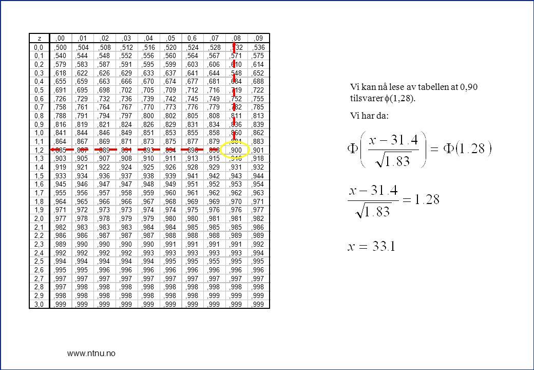 Vi kan nå lese av tabellen at 0,90 tilsvarer (1,28). Vi har da:
