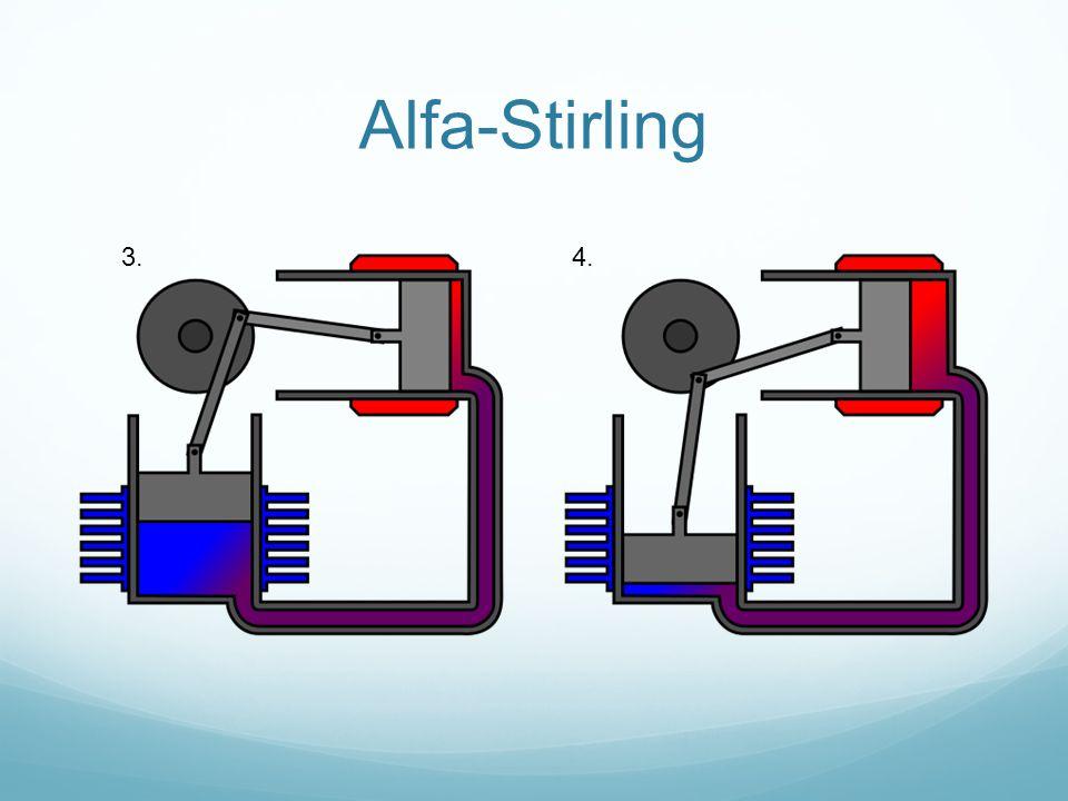 Alfa-Stirling 3. 4.