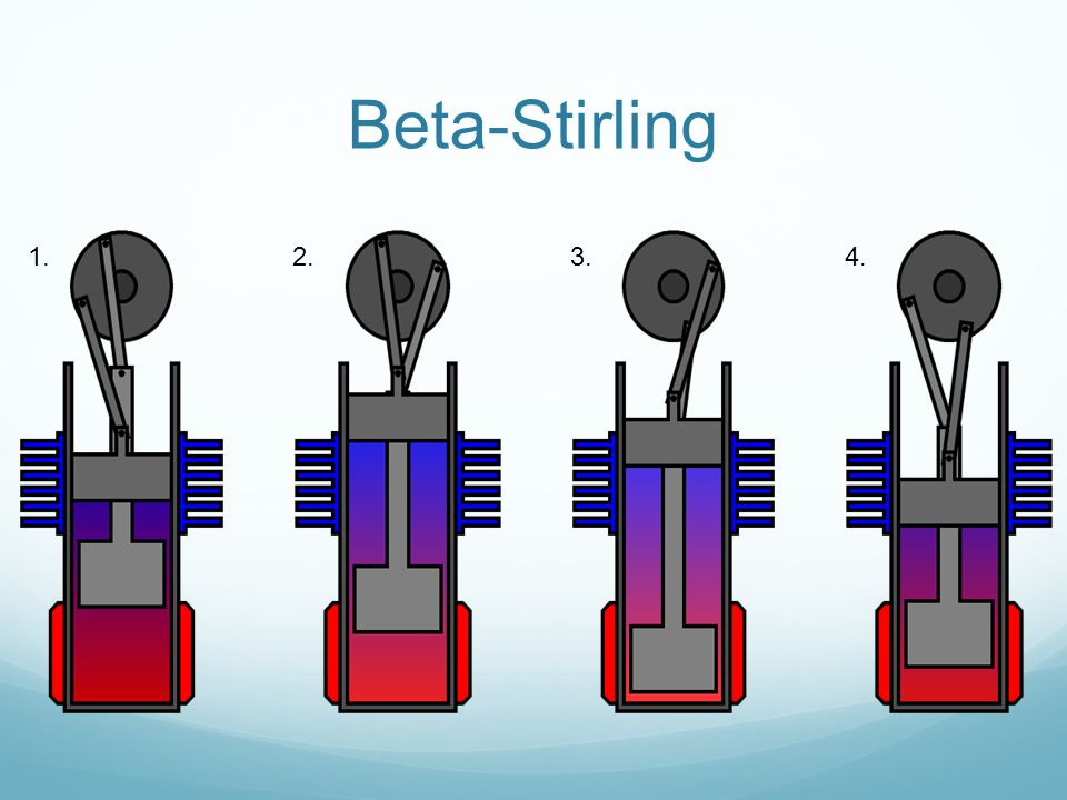 Beta-Stirling 1. 2. 3. 4.