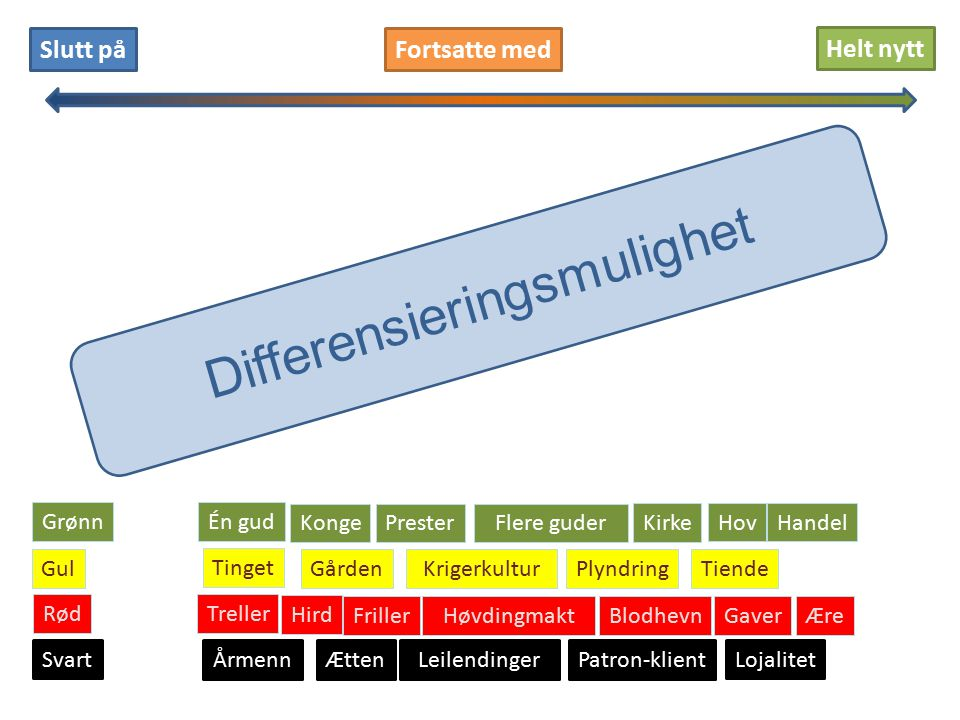 Differensieringsmulighet
