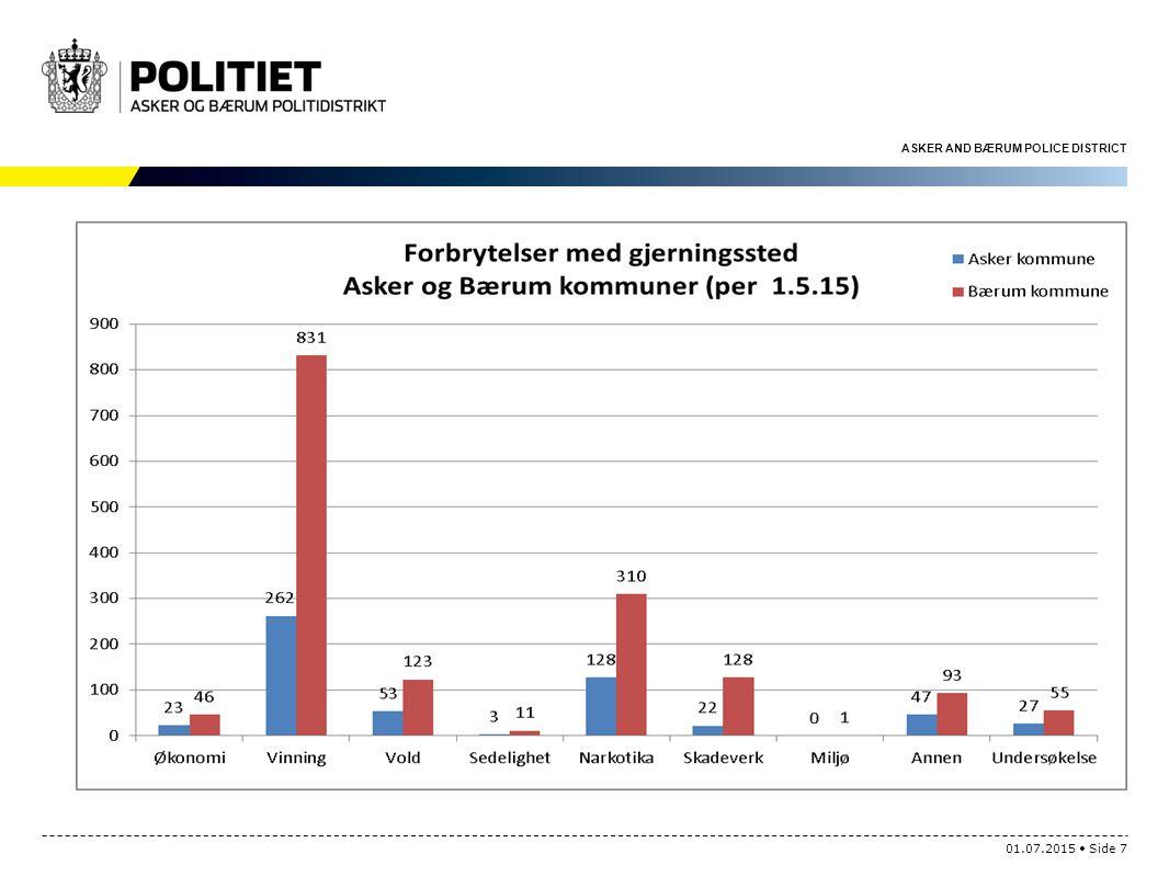 Forbrytelser med gjerningssted Asker kommune og Bærum kommune per 1