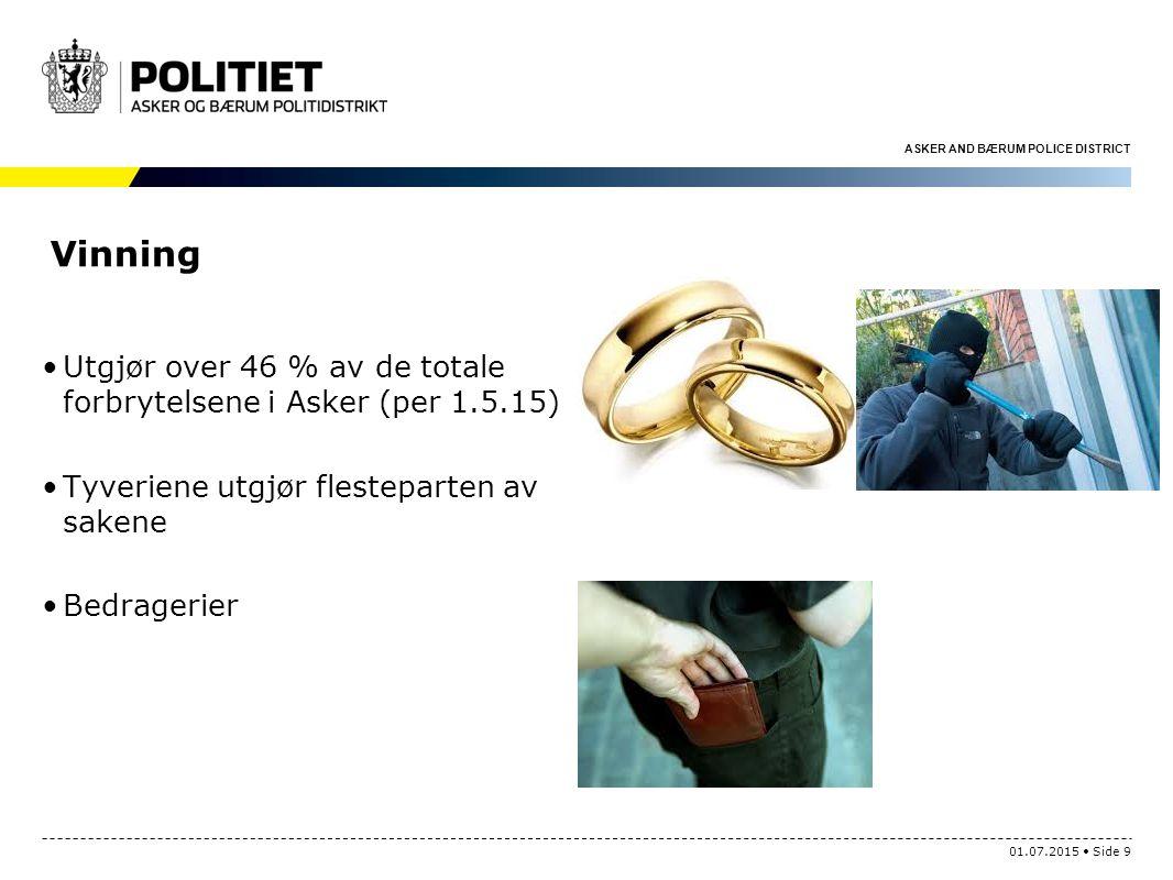 Vinning Utgjør over 46 % av de totale forbrytelsene i Asker (per 1.5.15) Tyveriene utgjør flesteparten av sakene.