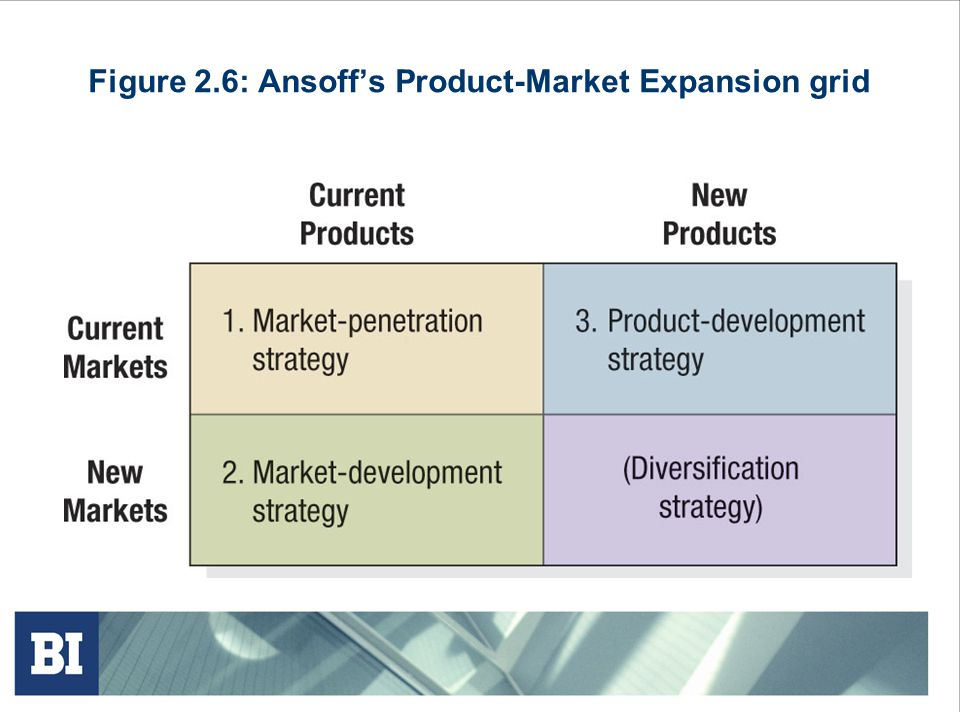 Figure 2.6: Ansoff's Product-Market Expansion grid