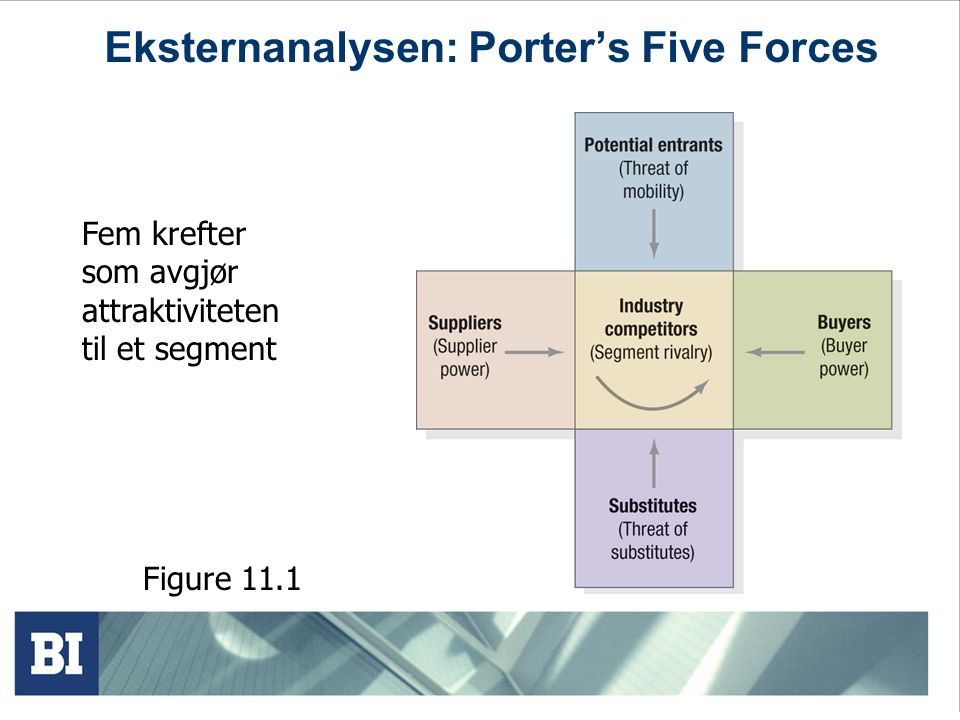 Eksternanalysen: Porter's Five Forces