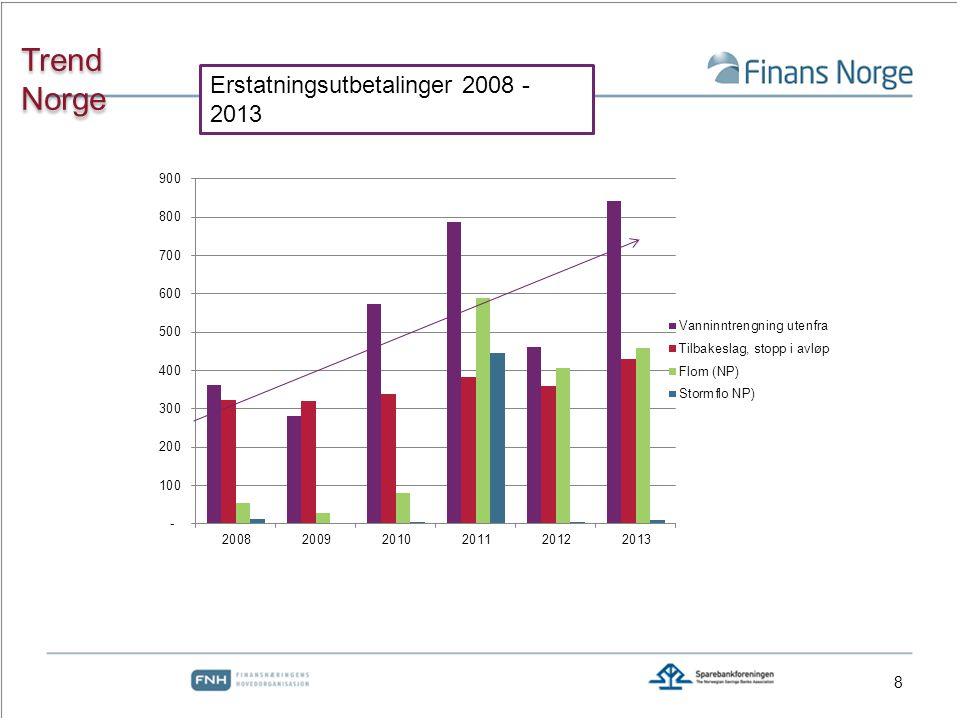 Trend Norge Erstatningsutbetalinger 2008 - 2013