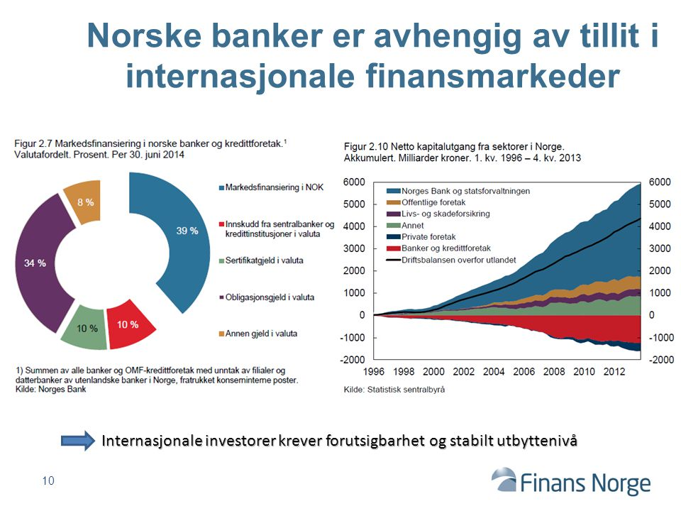 Norske banker er avhengig av tillit i internasjonale finansmarkeder