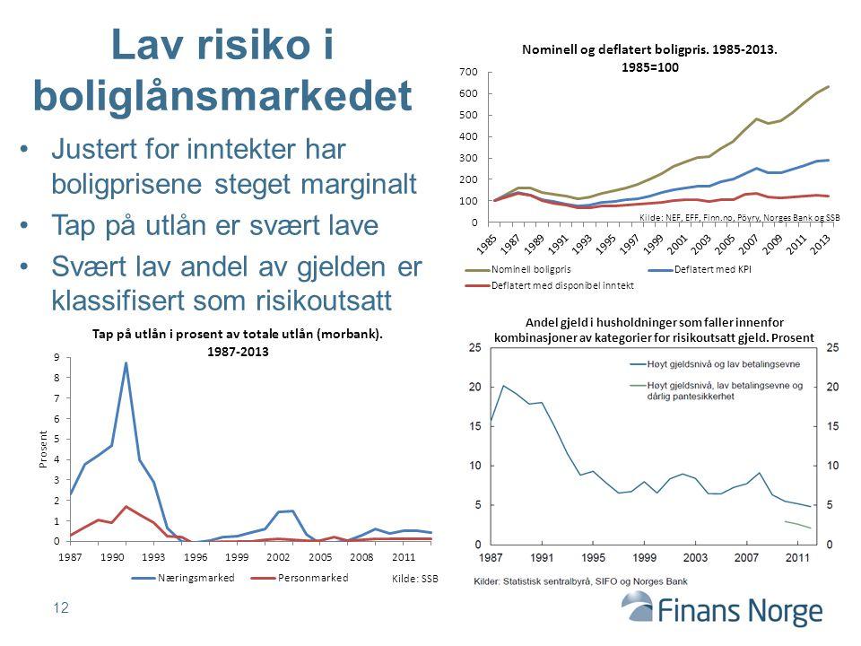 Lav risiko i boliglånsmarkedet