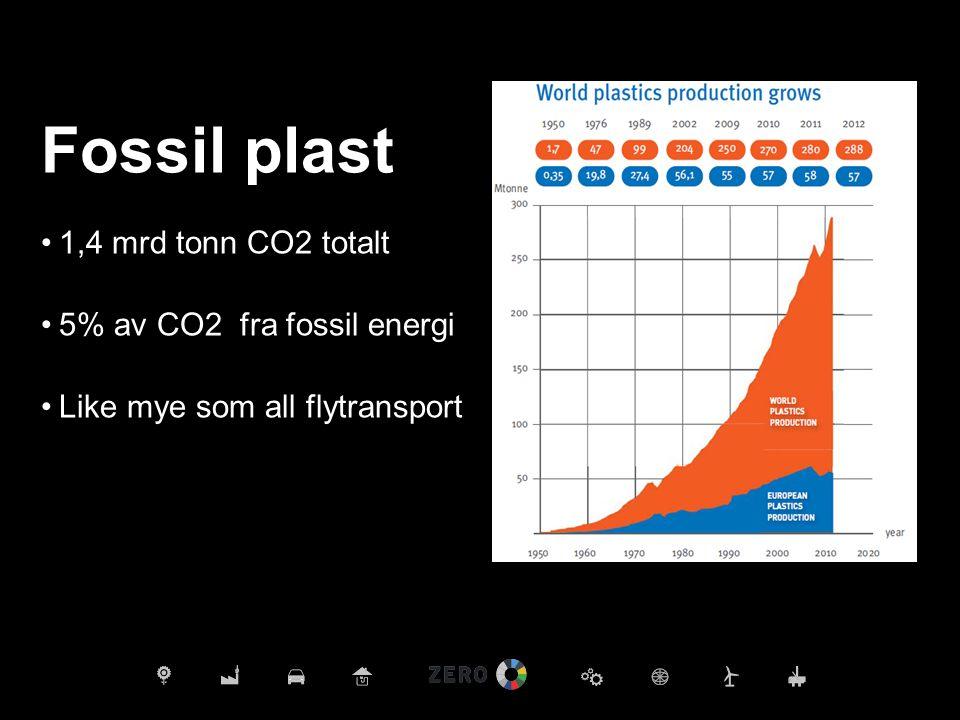 Fossil plast 1,4 mrd tonn CO2 totalt 5% av CO2 fra fossil energi