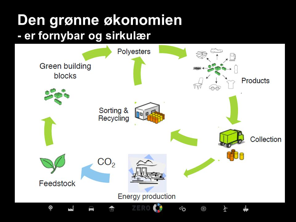 Den grønne økonomien - er fornybar og sirkulær