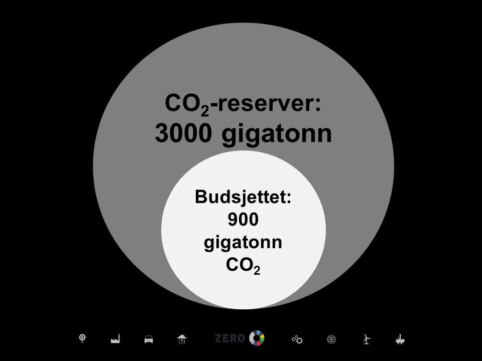 3000 gigatonn CO2-reserver: Budsjettet: 900 gigatonn CO2