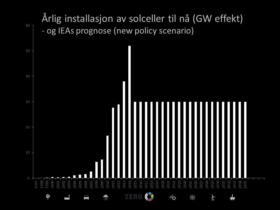 Årlig installasjon av solceller til nå (GW effekt)