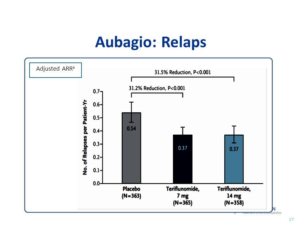 Aubagio: Relaps Adjusted ARRa
