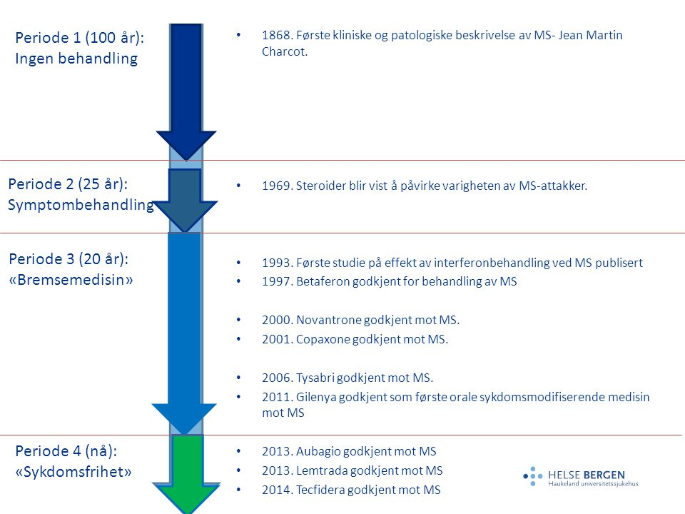 Periode 1 (100 år): Ingen behandling Periode 2 (25 år):