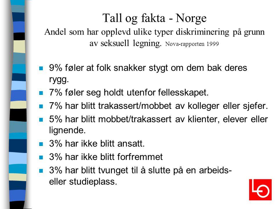 Tall og fakta - Norge Andel som har opplevd ulike typer diskriminering på grunn av seksuell legning. Nova-rapporten 1999