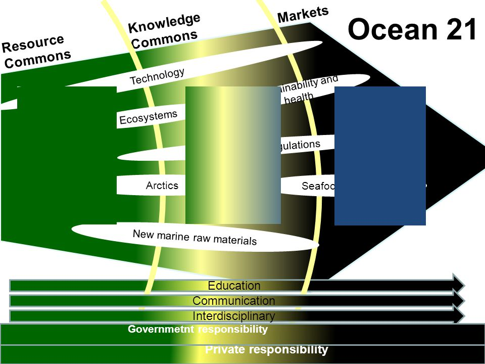 Ocean 21 Markets Knowledge Commons Resource Commons Education