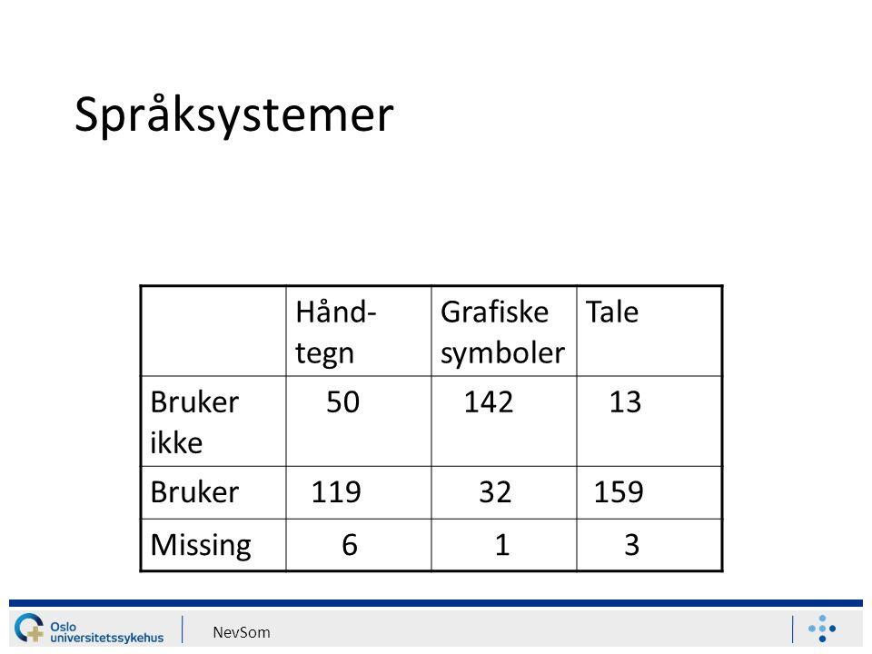 Språksystemer Hånd-tegn Grafiske symboler Tale Bruker ikke 50 142 13