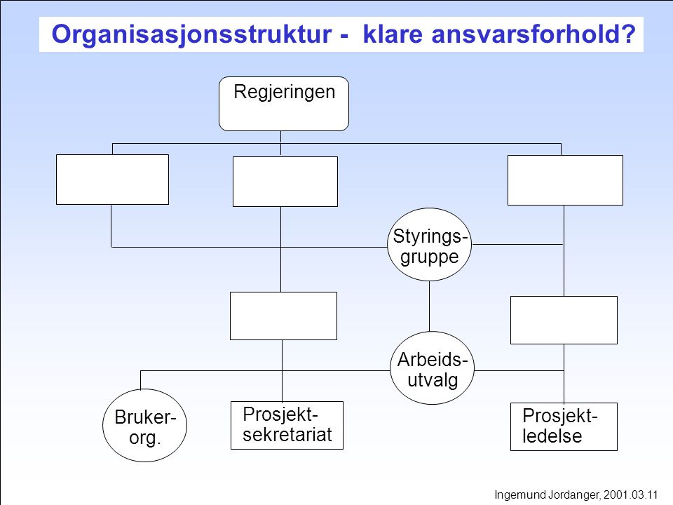 Organisasjonsstruktur - klare ansvarsforhold