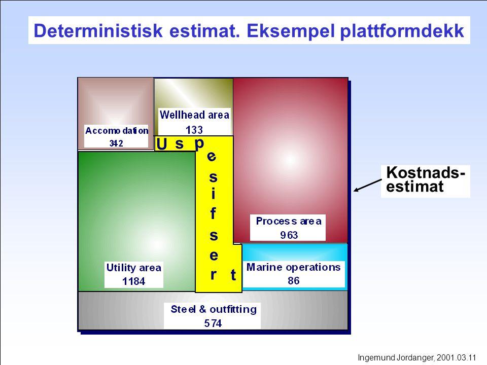 Deterministisk estimat. Eksempel plattformdekk