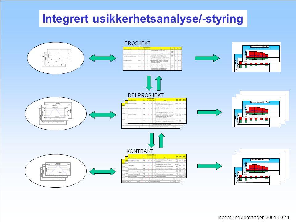 Integrert usikkerhetsanalyse/-styring