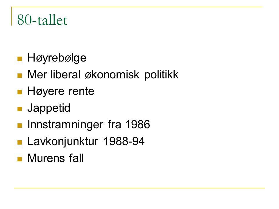 80-tallet Høyrebølge Mer liberal økonomisk politikk Høyere rente