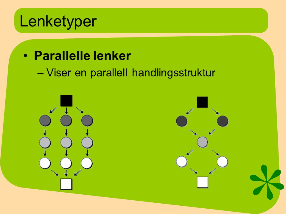 Lenketyper Parallelle lenker Viser en parallell handlingsstruktur