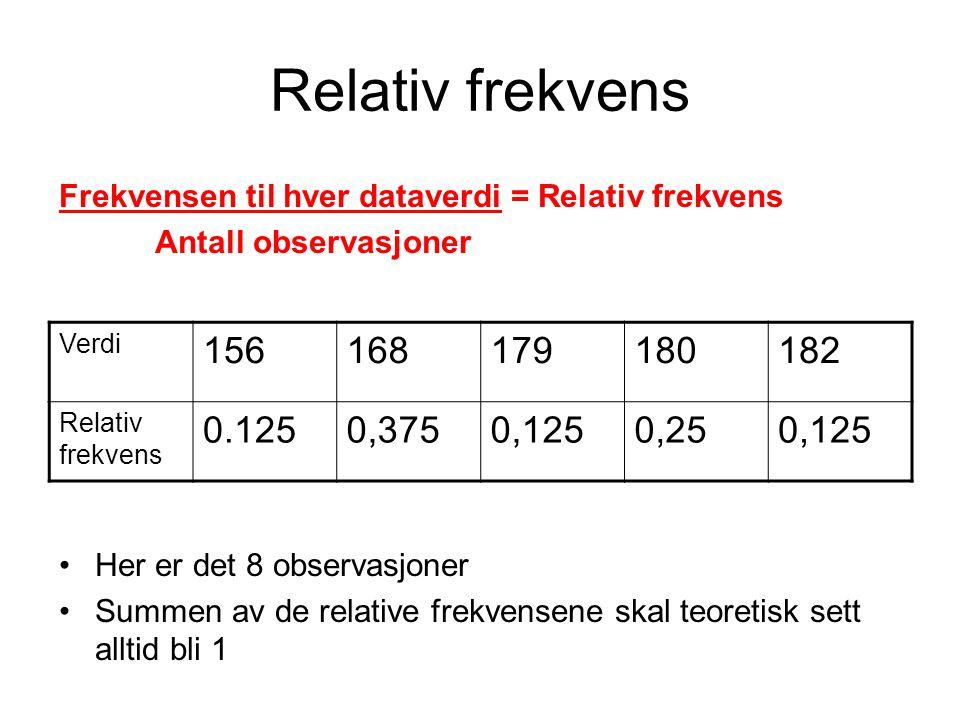 Relativ frekvens Frekvensen til hver dataverdi = Relativ frekvens. Antall observasjoner. Her er det 8 observasjoner.