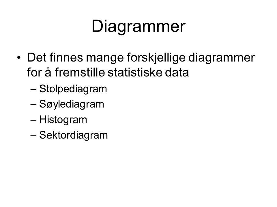 Diagrammer Det finnes mange forskjellige diagrammer for å fremstille statistiske data. Stolpediagram.