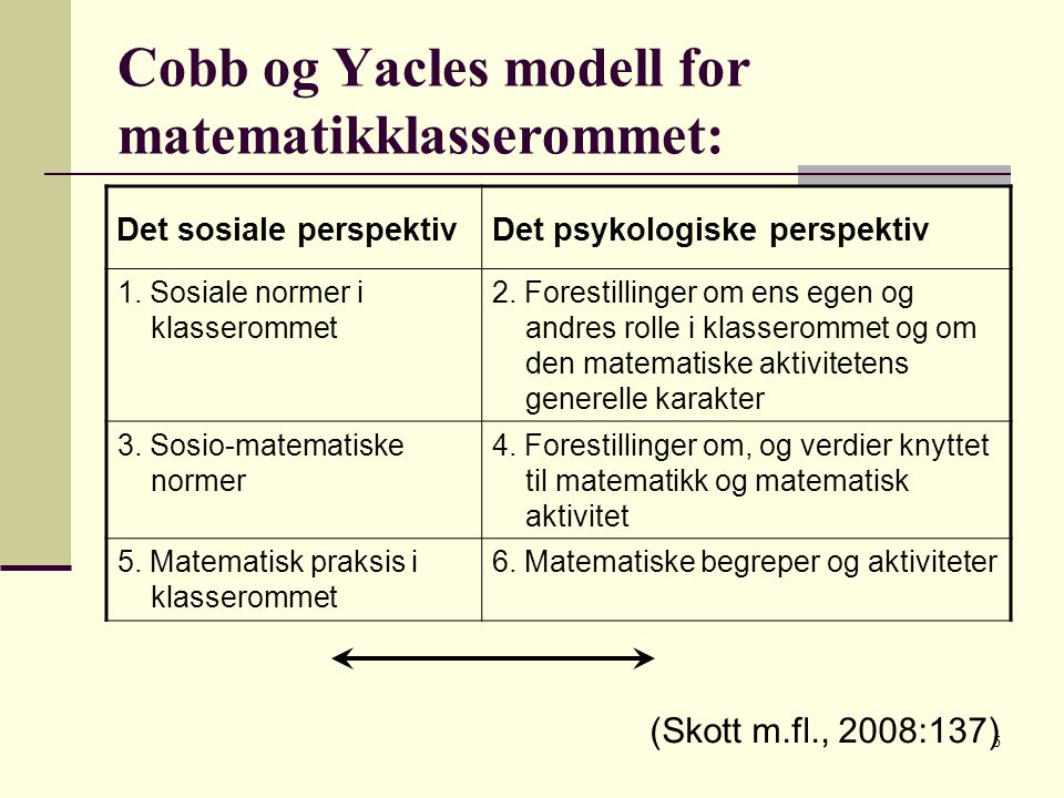 Cobb og Yacles modell for matematikklasserommet: