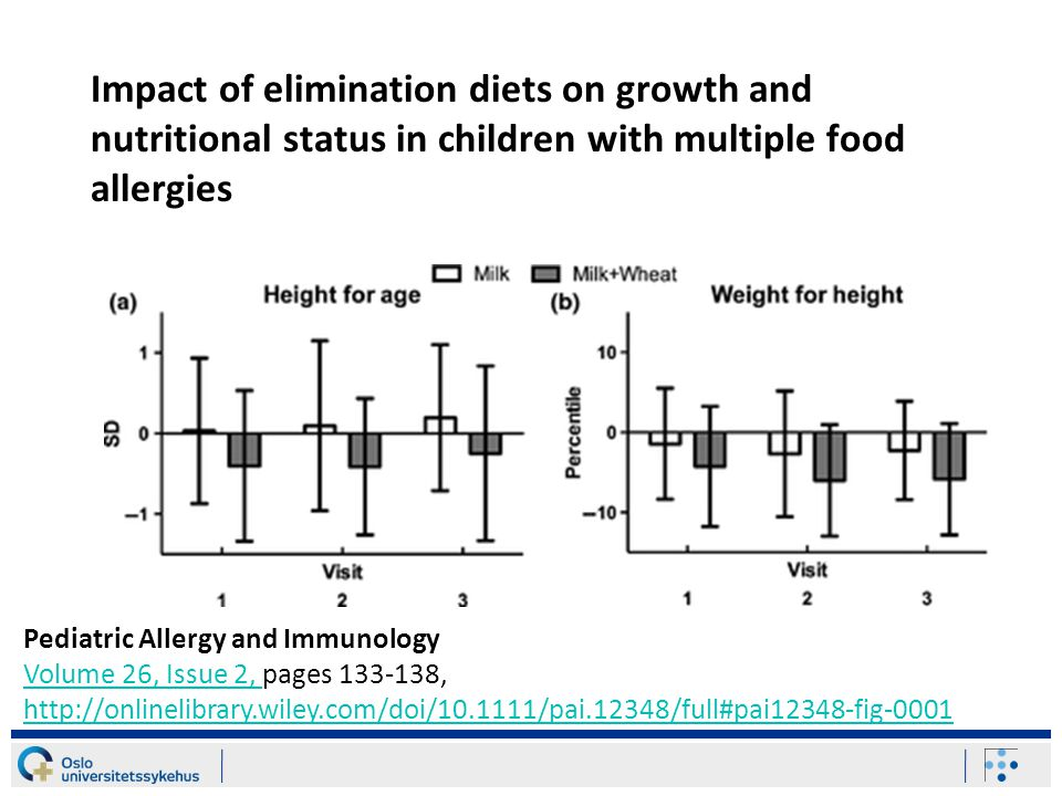 Impact of elimination diets on growth and nutritional status in children with multiple food allergies