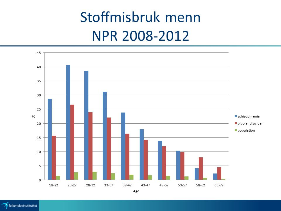 Stoffmisbruk menn NPR 2008-2012