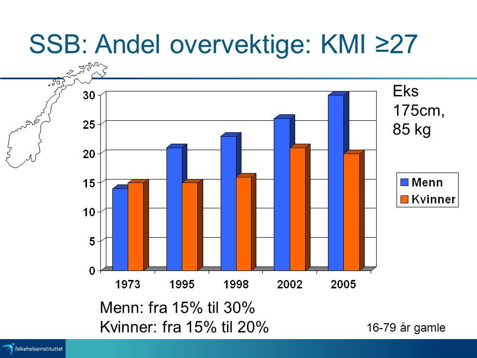 SSB: Andel overvektige: KMI ≥27