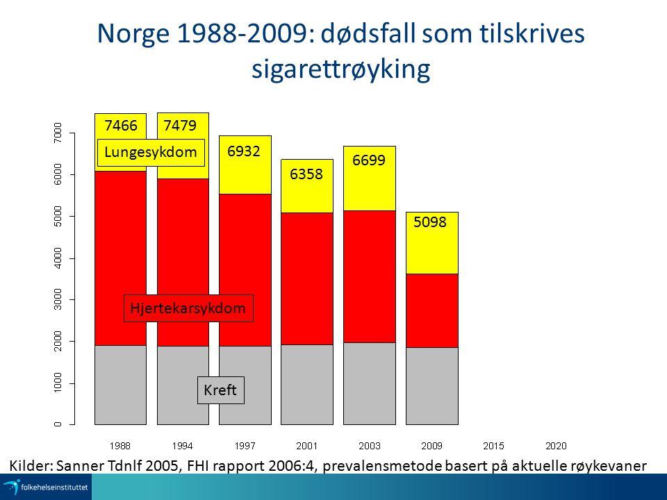 Norge 1988-2009: dødsfall som tilskrives sigarettrøyking