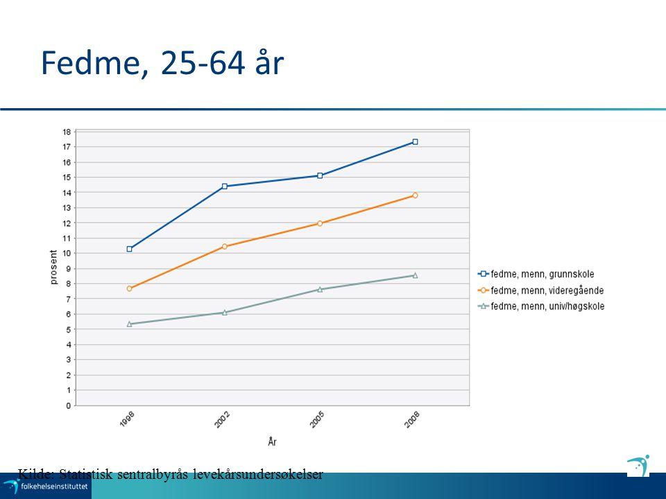 Fedme, 25-64 år Kilde: Statistisk sentralbyrås levekårsundersøkelser