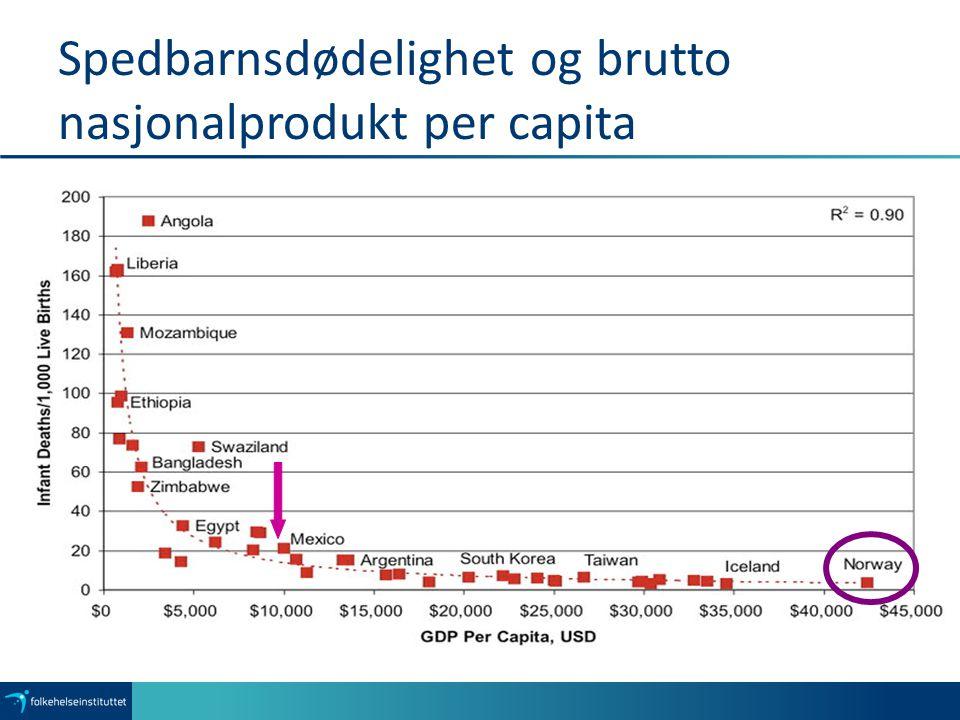 Spedbarnsdødelighet og brutto nasjonalprodukt per capita