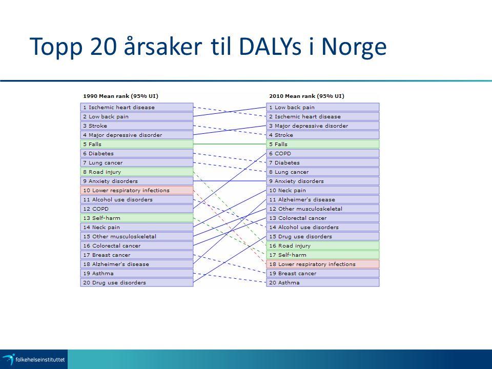 Topp 20 årsaker til DALYs i Norge