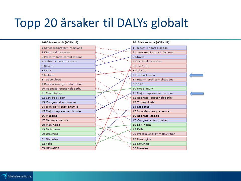 Topp 20 årsaker til DALYs globalt