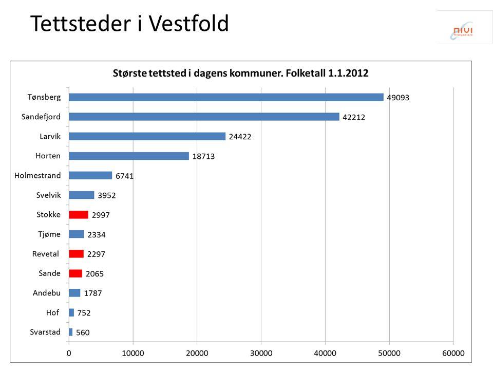 Tettsteder i Vestfold