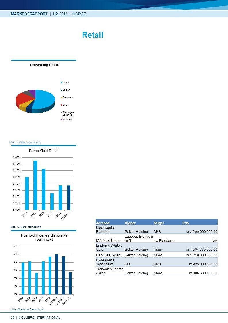 Retail MARKEDSRAPPORT | H2 2013 | NORGE Adresse Kjøper Selger Pris