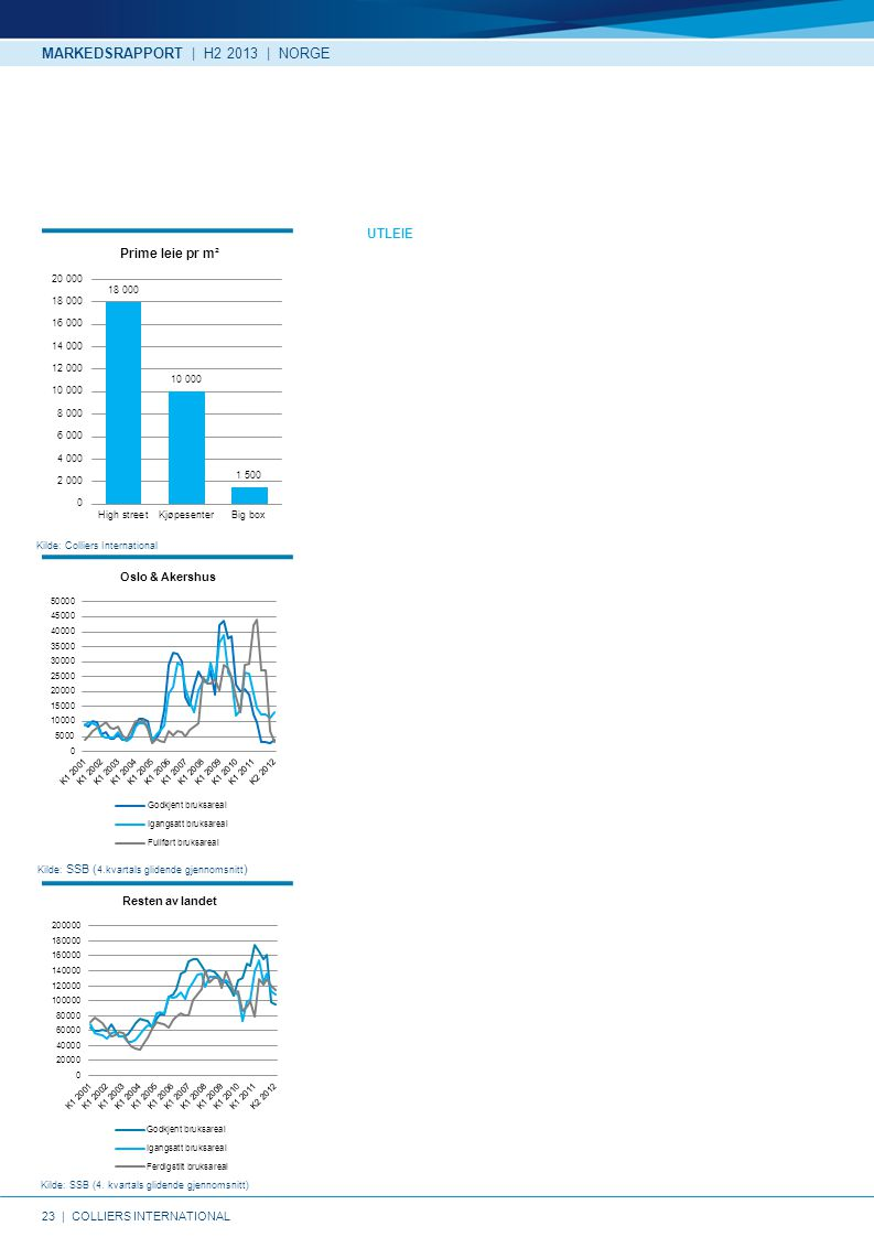 MARKEDSRAPPORT | H2 2013 | NORGE UTLEIE Kilde: Colliers International