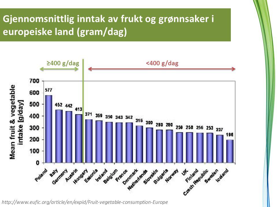 Gjennomsnittlig inntak av frukt og grønnsaker i europeiske land (gram/dag)