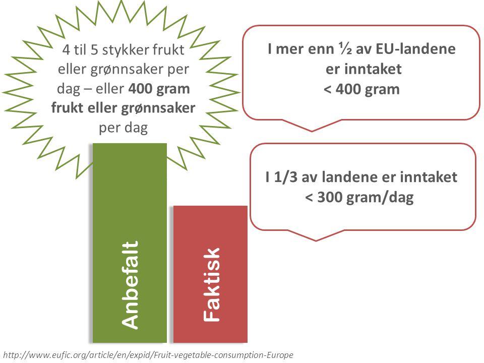 Anbefalt Faktisk I mer enn ½ av EU-landene er inntaket < 400 gram