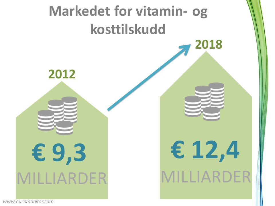 Markedet for vitamin- og kosttilskudd