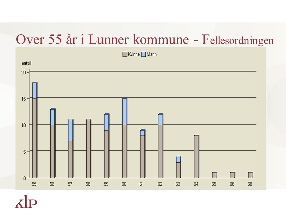 Over 55 år i Lunner kommune - Fellesordningen