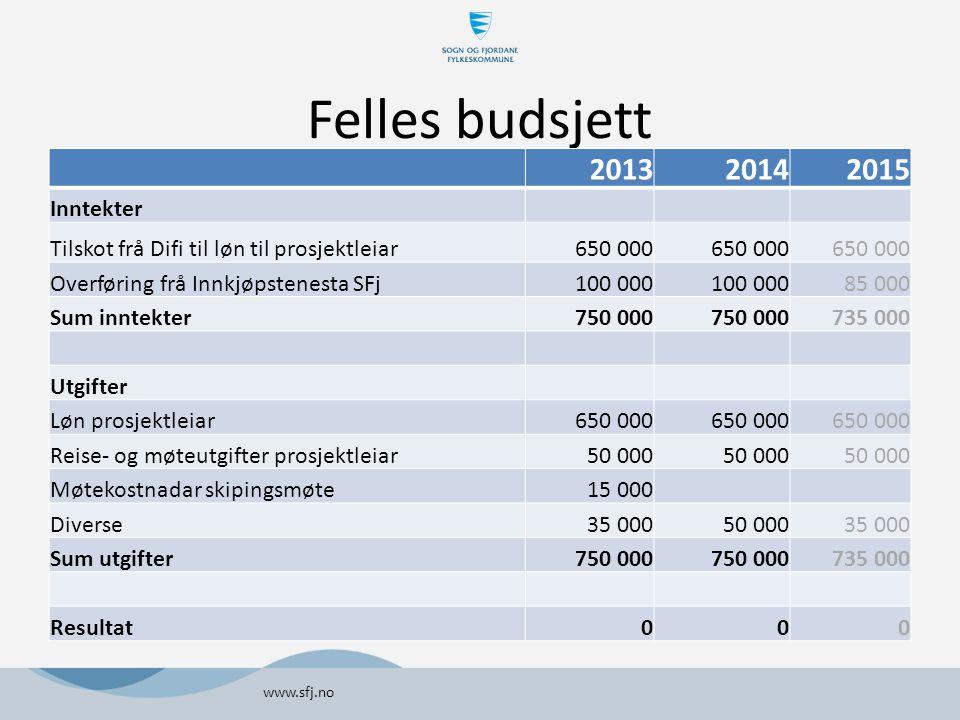 Felles budsjett 2013 2014 2015 Inntekter