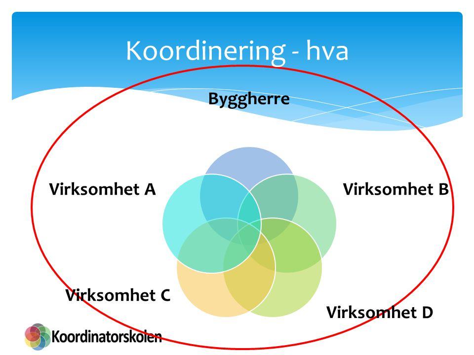 Koordinering - hva Byggherre Virksomhet B Virksomhet D Virksomhet C