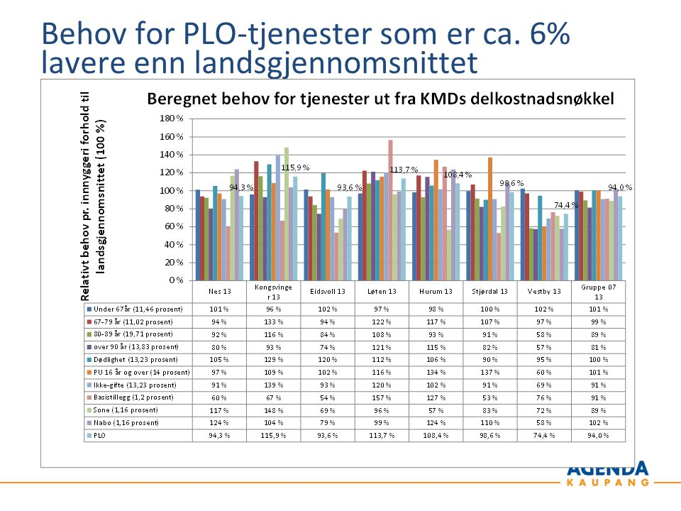 Behov for PLO-tjenester som er ca. 6% lavere enn landsgjennomsnittet