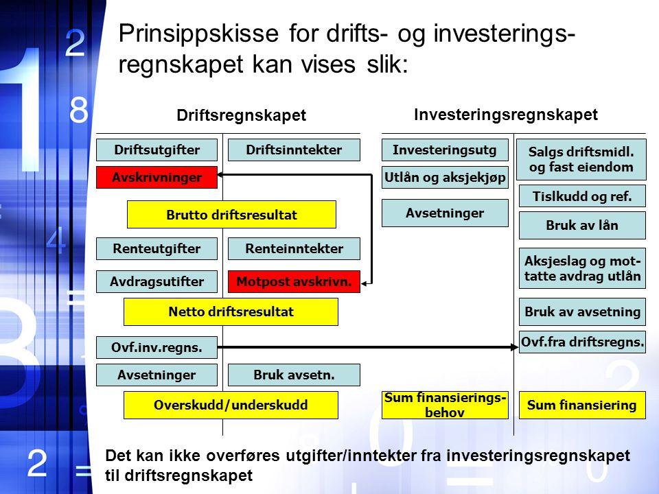 Investeringsregnskapet Brutto driftsresultat Overskudd/underskudd
